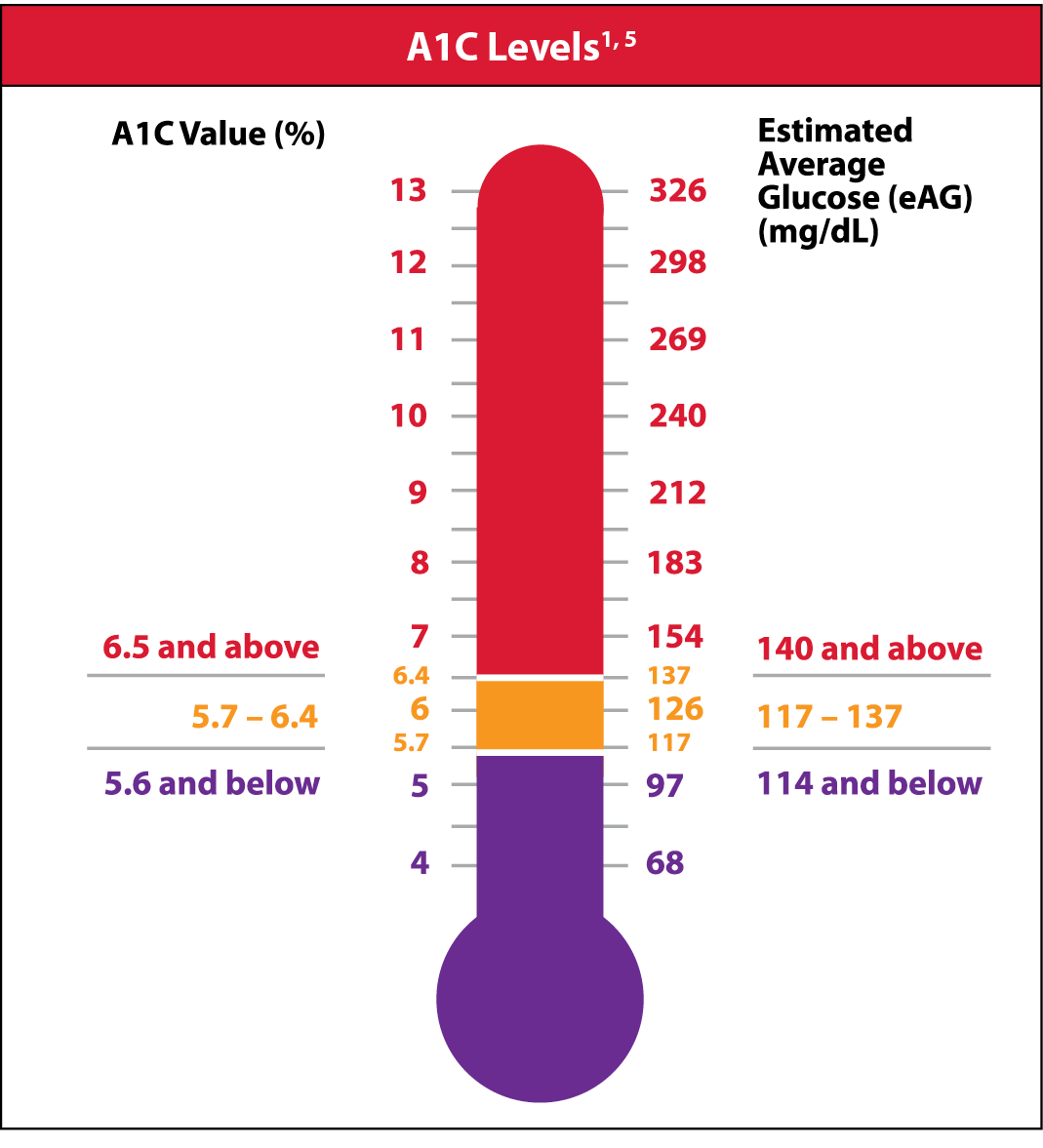 A1C Levels