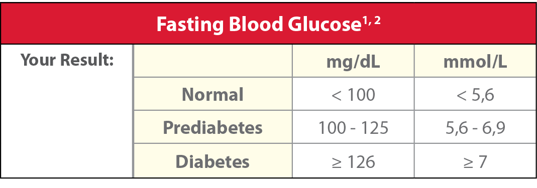 Glucose diabetes risk ranges